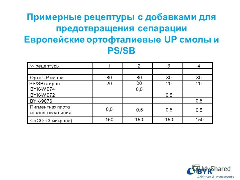 Примерные рецептуры с добавками для предотвращения сепарации Европейские ортофталиевые UP смолы и PS/SB рецептуры 1234 Орто UP смола80 PS/SB стироп20 BYK-W 974 0,5 BYK-W 9720,5 BYK-9076 0,5 Пигментная паста кобальтовая синия 0,5 CaCO 3 (3 микрона) 15