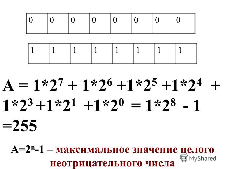 00000000 11111111 А = 1*2 7 + 1*2 6 +1*2 5 +1*2 4 + 1*2 3 +1*2 1 +1*2 0 = 1*2 8 - 1 =255 А=2 n -1 – максимальное значение целого неотрицательного числа