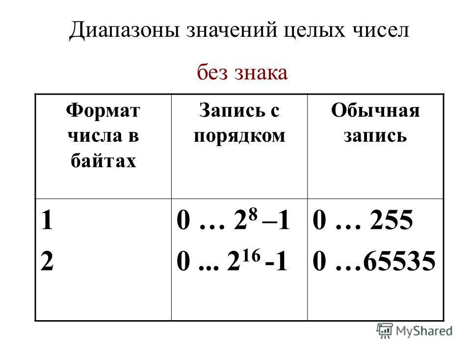 Диапазоны значений целых чисел без знака Формат числа в байтах Запись с порядком Обычная запись 1212 0 … 2 8 –1 0... 2 16 -1 0 … 255 0 …65535