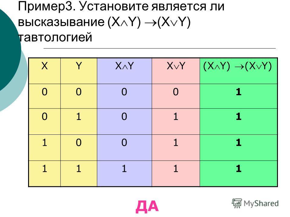 Пример3. Установите является ли высказывание (X Y) (X Y) тавтологией XY XY (XY) 00001 01011 10011 11111 ДА