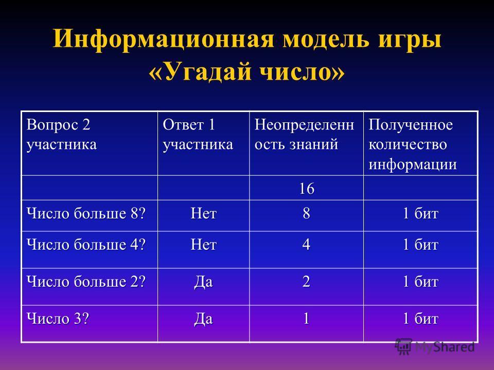 Информационная модель игры «Угадай число» Вопрос 2 участника Ответ 1 участника Неопределенн ость знаний Полученное количество информации 16 Число больше 8? Нет8 1 бит Число больше 4? Нет4 1 бит Число больше 2? Да2 1 бит Число 3? Да1 1 бит