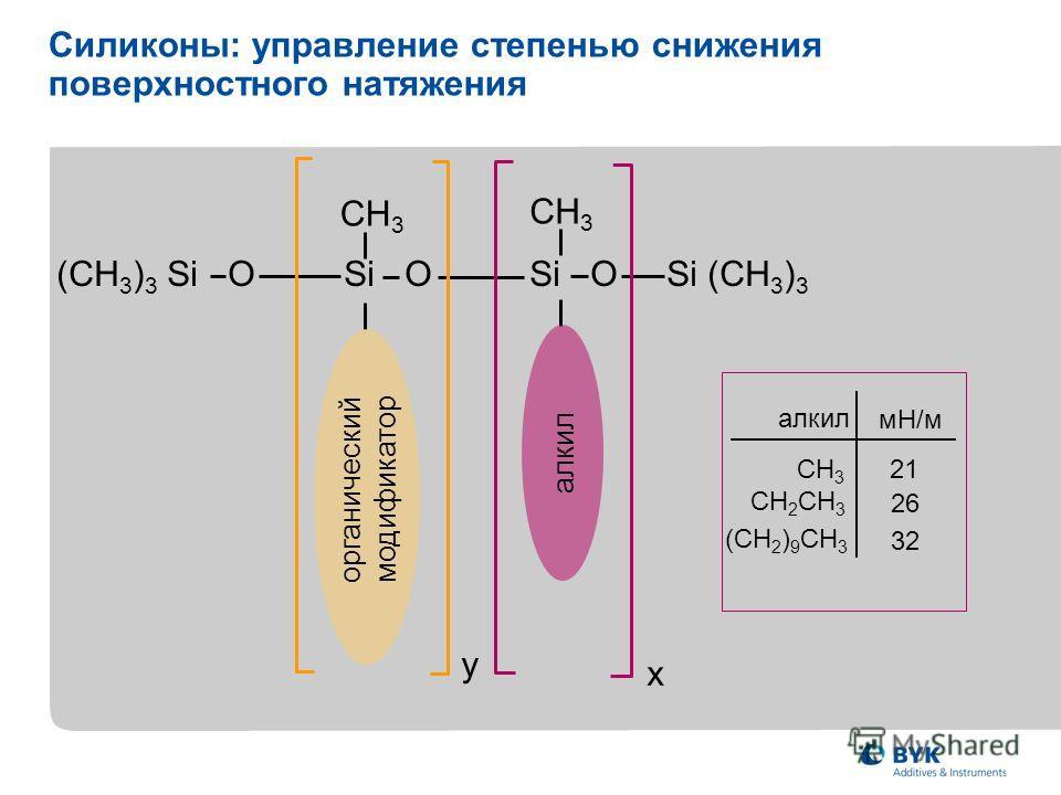(CH 3 ) 3 Si O Si O Si O Si (CH 3 ) 3 CH 3 y x Силиконы: управление степенью снижения поверхностного натяжения алкил мН/м CH 3 21 CH 2 CH 3 26 (CH 2 ) 9 CH 3 32 органический модификатор алкил