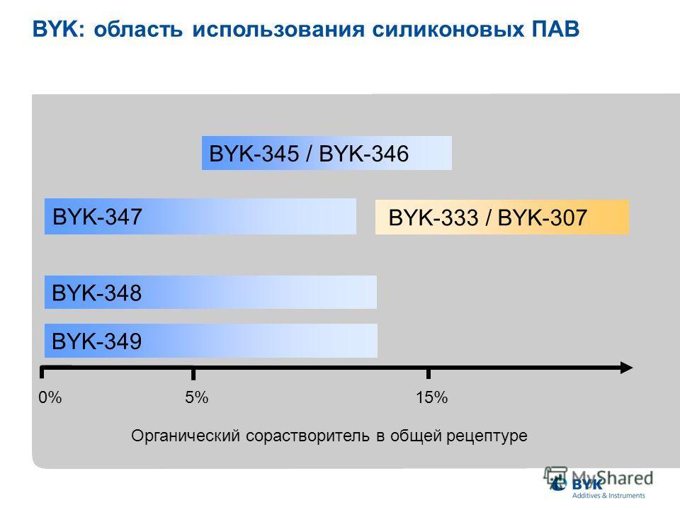 0%5%15% BYK-347 Органический сорастворитель в общей рецептуре BYK-333 / BYK-307 BYK: область использования силиконовых ПАВ BYK-348 BYK-349 BYK-345 / BYK-346