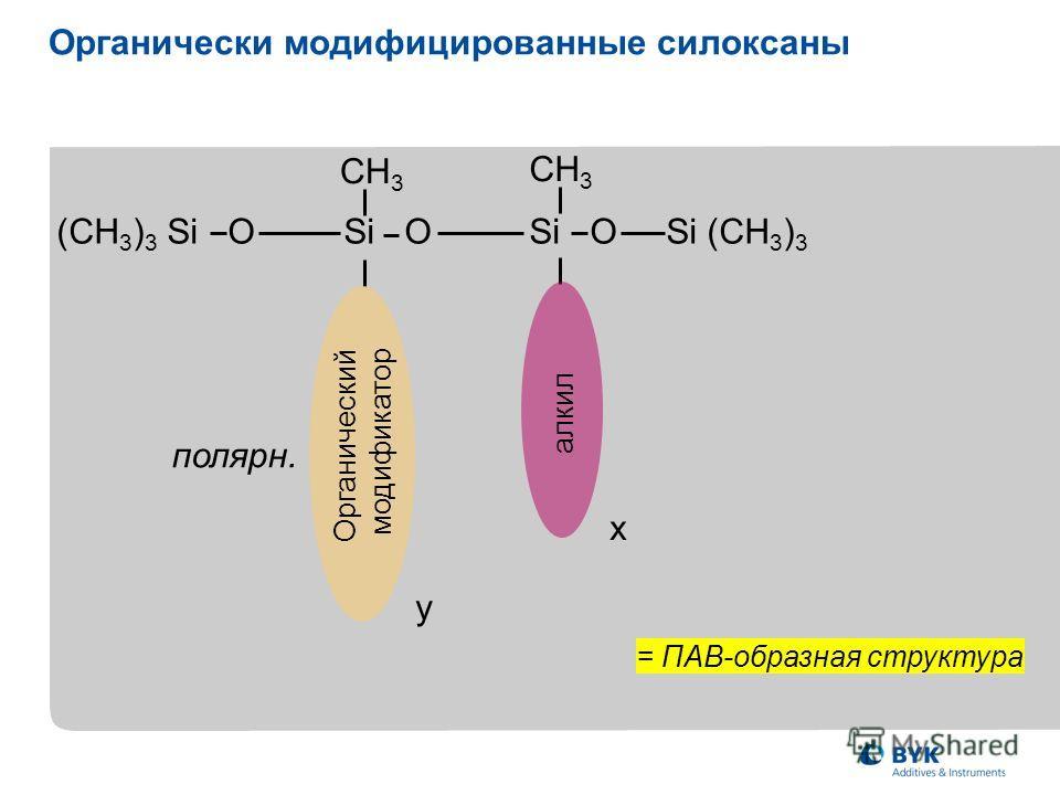 Органически модифицированные силоксаны x (CH 3 ) 3 Si O Si O Si O Si (CH 3 ) 3 CH 3 Non–polar алкил y Органический модификатор полярн. = ПАВ-образная структура