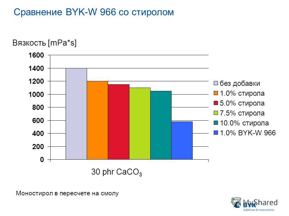 30 phr CaCO 3 Сравнение BYK-W 966 со стиролом 0 200 400 600 800 1000 1200 1400 1600 без добавки 1.0% стирола 5.0% стирола 7.5% стирола 10.0% стирола 1.0% BYK-W 966 Вязкость [mPa*s] Моностирол в пересчете на смолу