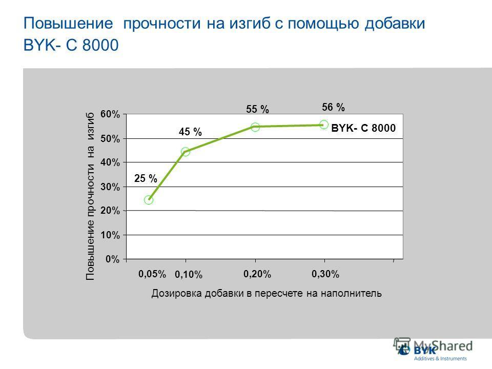 Повышение прочности на изгиб с помощью добавки BYK- C 8000 0% 10% 20% 30% 40% 50% 60% 0,05% 0,10% 0,20% 0,30% Повышение прочности на изгиб Дозировка добавки в пересчете на наполнитель 56 % 55 % 45 % 25 % BYK- C 8000
