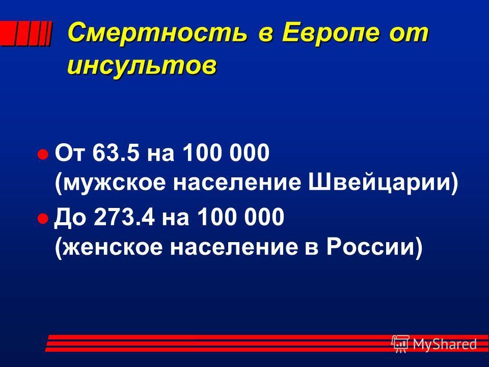 Смертность в Европе от инсультов От 63.5 на 100 000 (мужское население Швейцарии) До 273.4 на 100 000 (женское население в России)