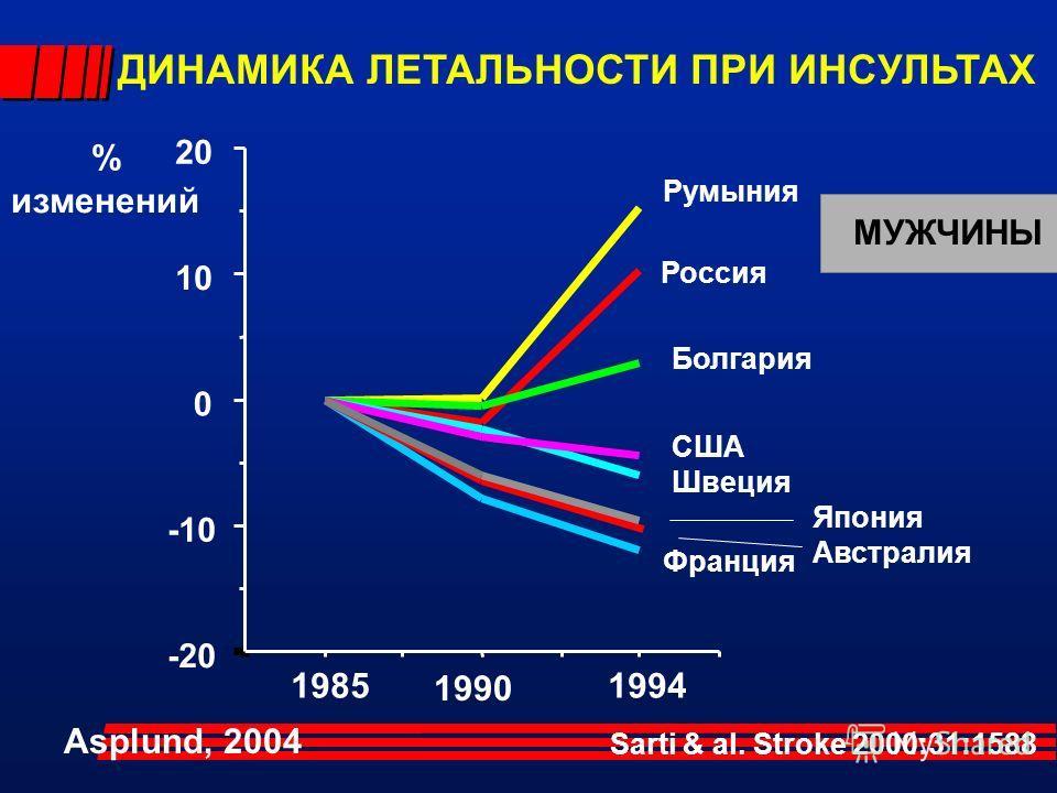 -20 -10 0 10 20 Франция Япония Aвстралия США Швеция Румыния Россия Болгария 1985 1990 1994 Sarti & al. Stroke 2000:31:1588 ДИНАМИКА ЛЕТАЛЬНОСТИ ПРИ ИНСУЛЬТАХ МУЖЧИНЫ % изменений Asplund, 2004