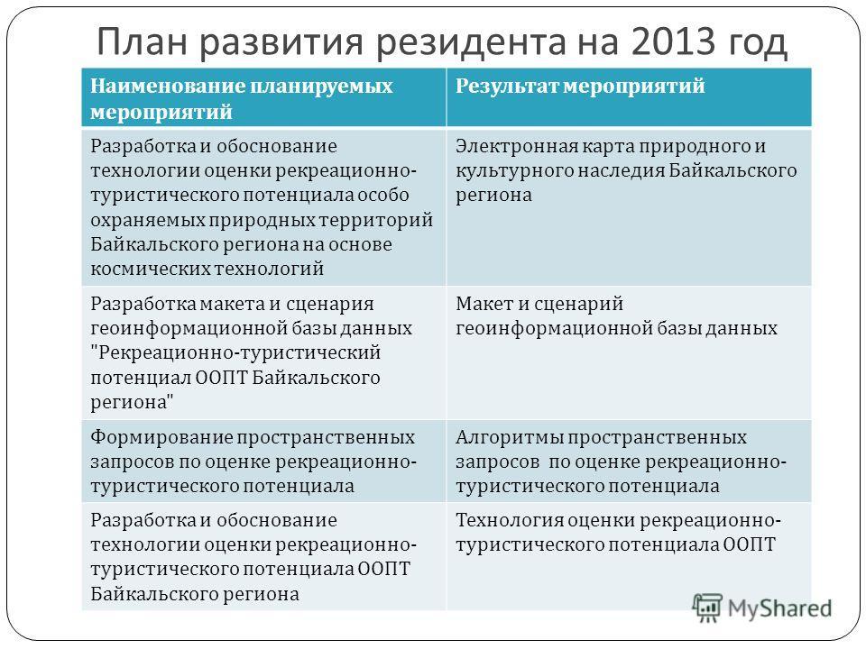 План развития резидента на 2013 год Наименование планируемых мероприятий Результат мероприятий Разработка и обоснование технологии оценки рекреационно - туристического потенциала особо охраняемых природных территорий Байкальского региона на основе ко