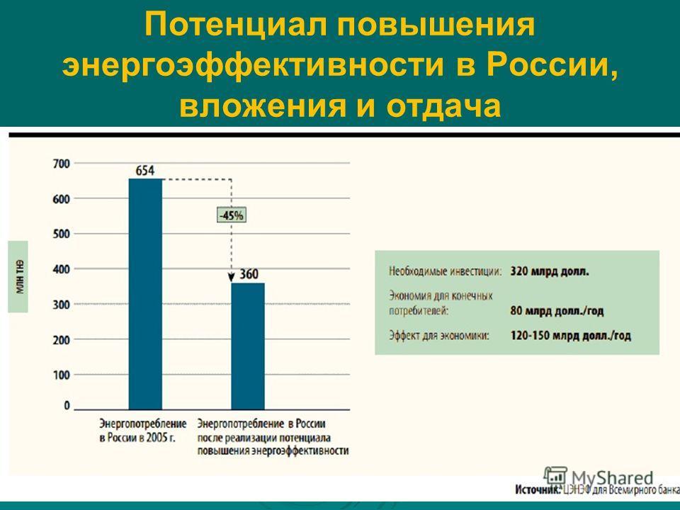 Потенциал повышения энергоэффективности в России, вложения и отдача