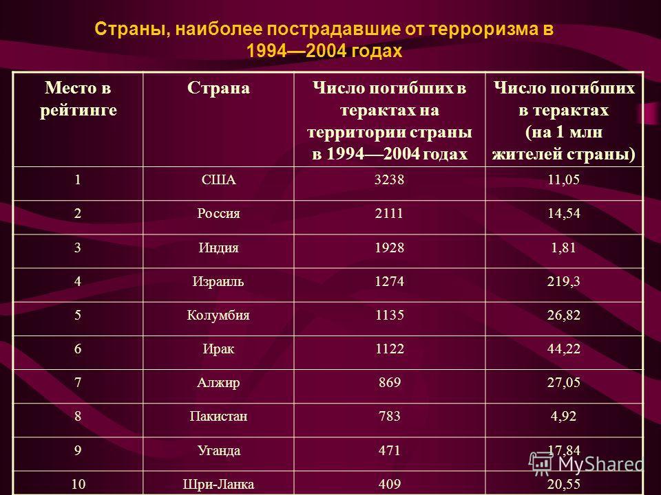 Место в рейтинге СтранаЧисло погибших в терактах на территории страны в 19942004 годах Число погибших в терактах (на 1 млн жителей страны) 1США323811,05 2Россия211114,54 3Индия19281,81 4Израиль1274219,3 5Колумбия113526,82 6Ирак112244,22 7Алжир86927,0
