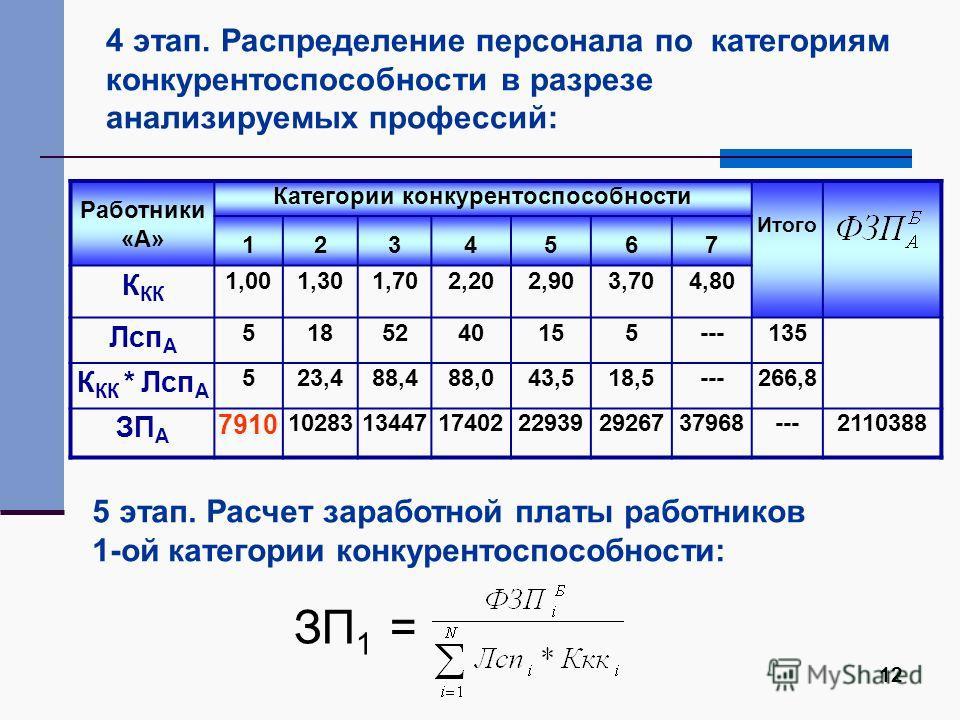 12 4 этап. Распределение персонала по категориям конкурентоспособности в разрезе анализируемых профессий: Работники «А» Категории конкурентоспособности Итого 1234567 К КК 1,001,301,702,202,903,704,80 Лсп А 5185240155---135 К КК * Лсп А 523,488,488,04