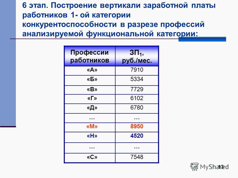 13 6 этап. Построение вертикали заработной платы работников 1- ой категории конкурентоспособности в разрезе профессий анализируемой функциональной категории: Профессии работников ЗП 1, руб./мес. «А»7910 «Б»5334 «В»7729 «Г»6102 «Д»6780 …… «М»8950 «Н»4