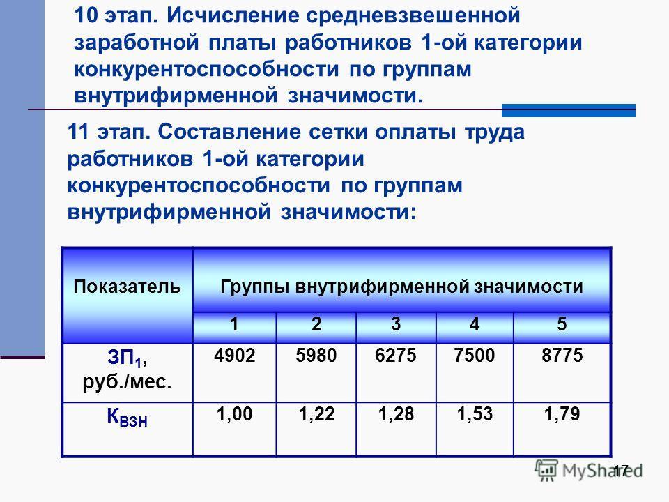 17 10 этап. Исчисление средневзвешенной заработной платы работников 1-ой категории конкурентоспособности по группам внутрифирменной значимости. ПоказательГруппы внутрифирменной значимости 12345 ЗП 1, руб./мес. 49025980627575008775 К ВЗН 1,001,221,281