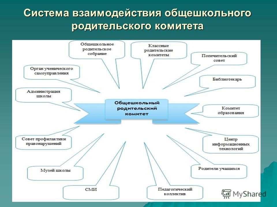 Система взаимодействия общешкольного родительского комитета