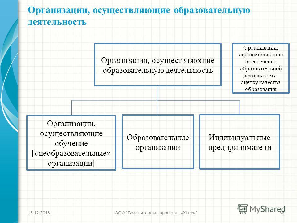 Организации, осуществляющие образовательную деятельность 15.12.2013ООО