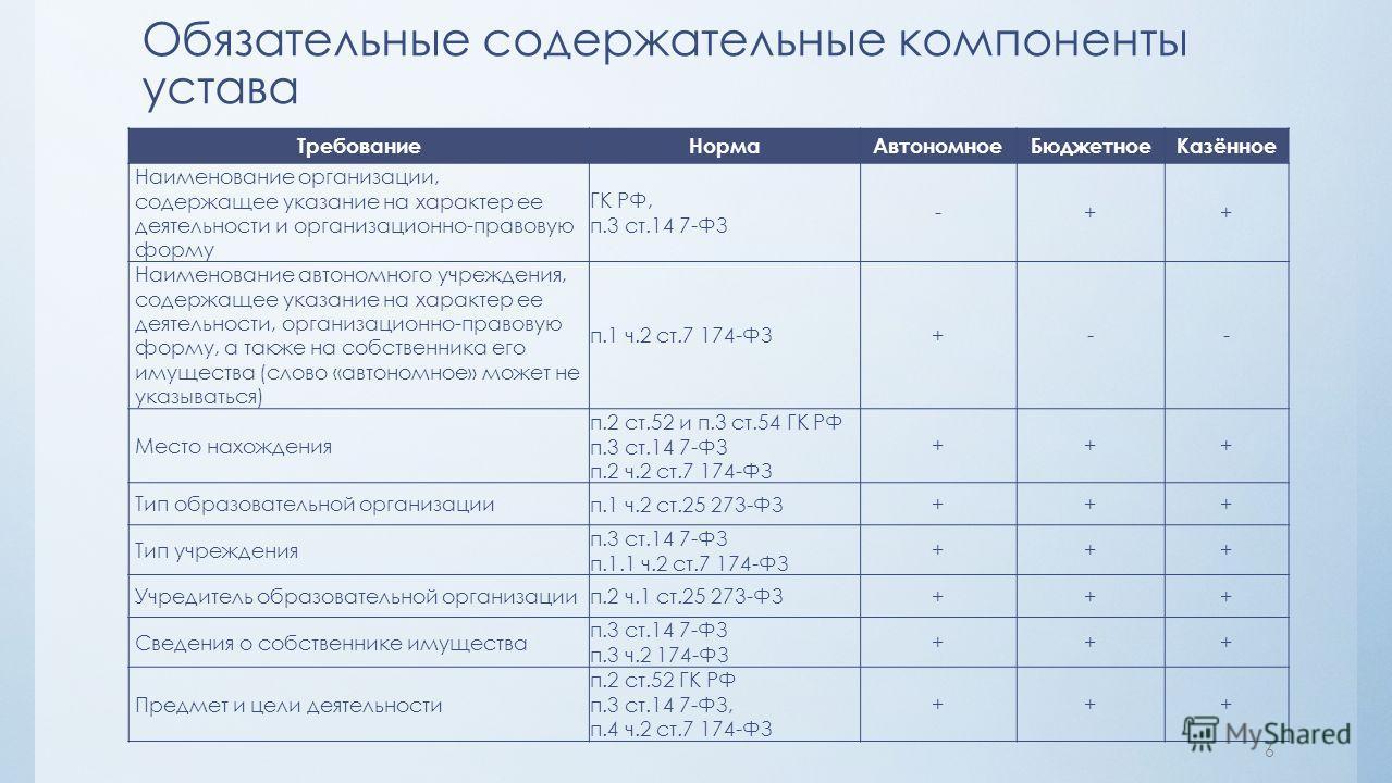 Обязательные содержательные компоненты устава ТребованиеНормаАвтономноеБюджетноеКазённое Наименование организации, содержащее указание на характер ее деятельности и организационно-правовую форму ГК РФ, п.3 ст.14 7-ФЗ -++ Наименование автономного учре