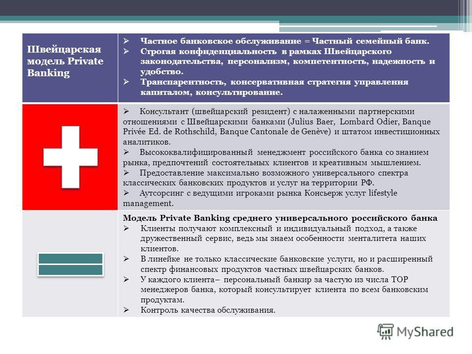 Швейцарская модель Private Banking Частное банковское обслуживание = Частный семейный банк. Строгая конфиденциальность в рамках Швейцарского законодательства, персонализм, компетентность, надежность и удобство. Транспарентность, консервативная страте