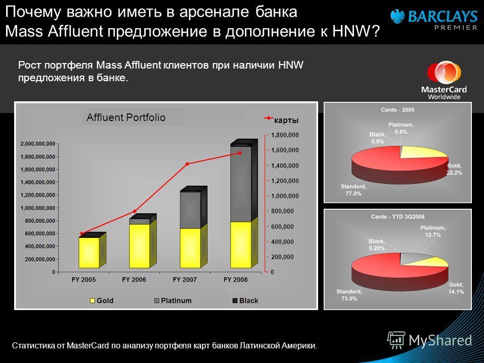 Почему важно иметь в арсенале банка Mass Affluent предложение в дополнение к HNW? Рост портфеля Mass Affluent клиентов при наличии HNW предложения в банке. 0 200,000 400,000 600,000 800,000 1,000,000 1,200,000 1,400,000 1,600,000 1,800,000 карты Стат