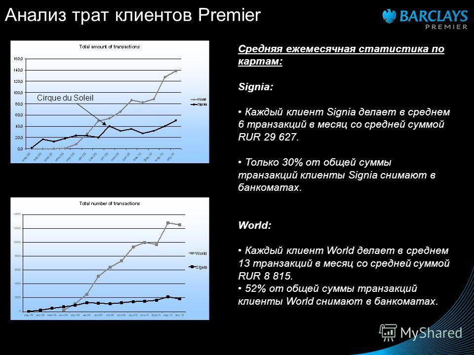 Анализ трат клиентов Premier Средняя ежемесячная статистика по картам: Signia: Каждый клиент Signia делает в среднем 6 транзакций в месяц со средней суммой RUR 29 627. Только 30% от общей суммы транзакций клиенты Signia снимают в банкоматах. World: К