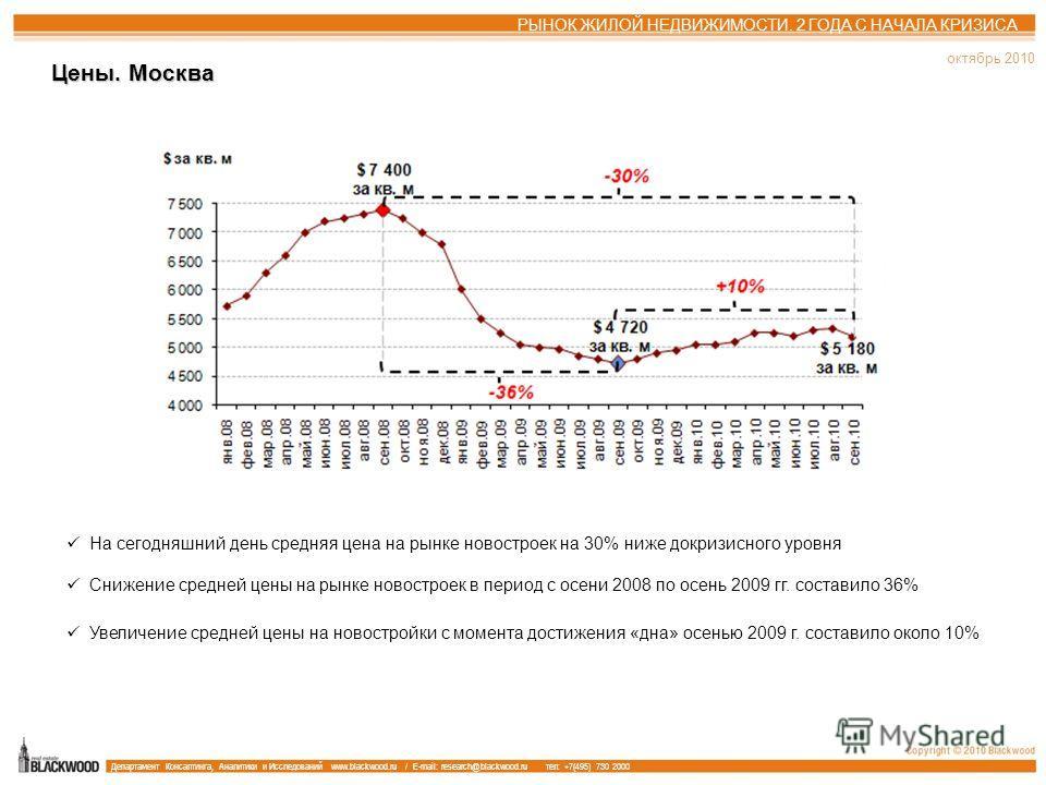 1 квартал 2008 Аренда бизнес центров, особняков, административных зданий и офисных блоков октябрь 2010 Цены. Москва РЫНОК ЖИЛОЙ НЕДВИЖИМОСТИ. 2 ГОДА С НАЧАЛА КРИЗИСА На сегодняшний день средняя цена на рынке новостроек на 30% ниже докризисного уровня
