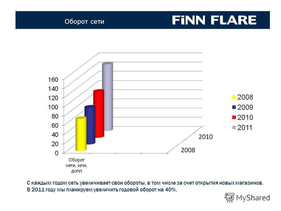 Коллекци FINN FLARE 70-х – 80-х годов Оборот сети С каждым годом сеть увеличивает свои обороты, в том числе за счет открытия новых магазинов. В 2011 году мы планируем увеличить годовой оборот на 40%.