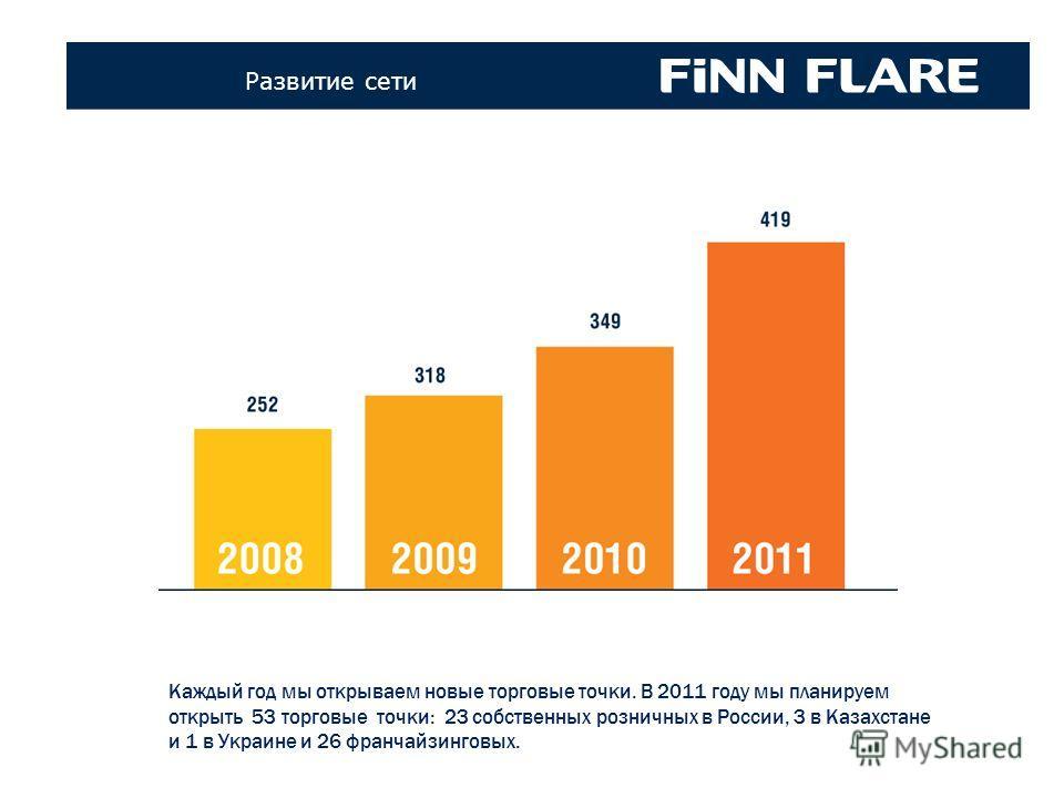 Коллекци FINN FLARE 70-х – 80-х годов Развитие сети Каждый год мы открываем новые торговые точки. В 2011 году мы планируем открыть 53 торговые точки: 23 собственных розничных в России, 3 в Казахстане и 1 в Украине и 26 франчайзинговых.