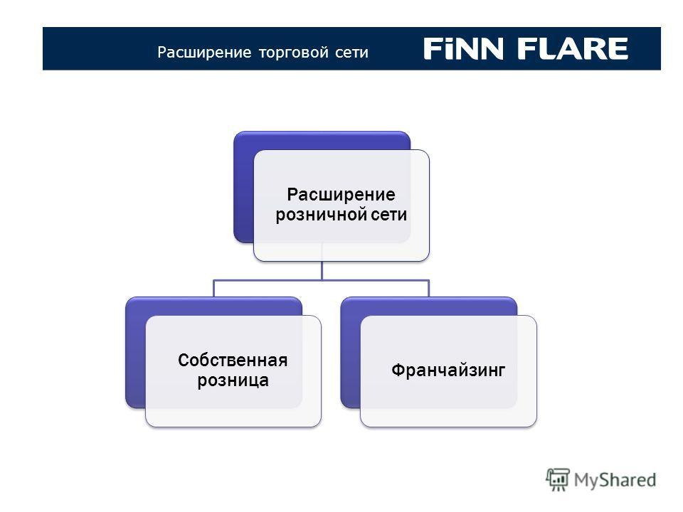 Коллекци FINN FLARE 70-х – 80-х годов Расширение торговой сети Расширение розничной сети Собственная розница Франчайзинг