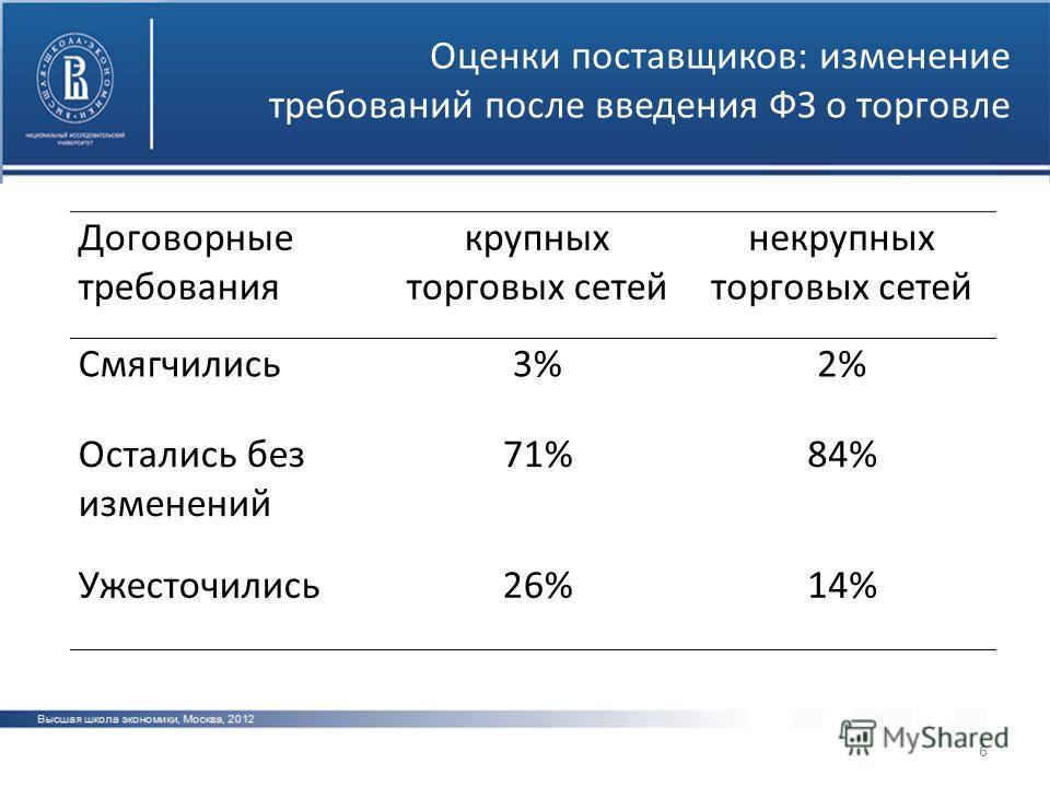 6 Оценки поставщиков: изменение требований после введения ФЗ о торговле Договорные требования крупных торговых сетей некрупных торговых сетей Смягчились3%3%2%2% Остались без изменений 71%84% Ужесточились26%14%