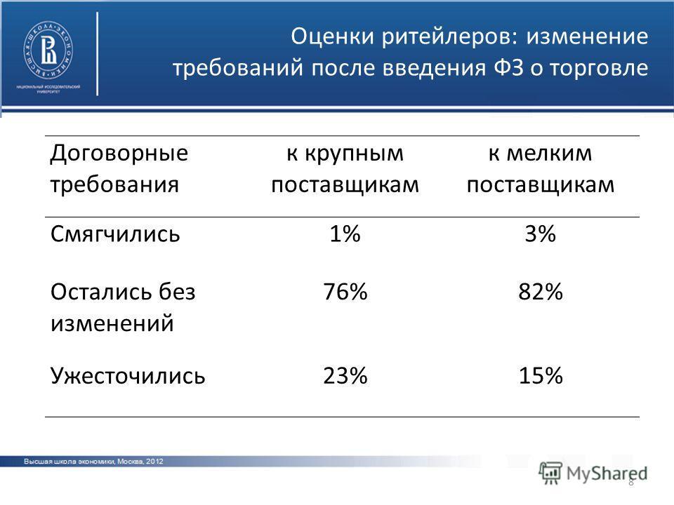 8 Оценки ритейлеров: изменение требований после введения ФЗ о торговле Договорные требования к крупным поставщикам к мелким поставщикам Смягчились1%1%3%3% Остались без изменений 76%82% Ужесточились23%15%