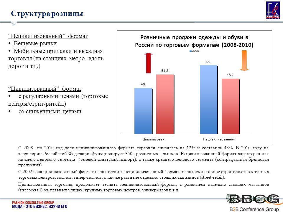 С 2008 по 2010 год доля нецивилизованного формата торговли снизилась на 12% и составила 48%. В 2010 году на территории Российской Федерации функционирует 3505 розничных рынков. Нецивилизованный формат характерен для нижнего ценового сегмента (теневой