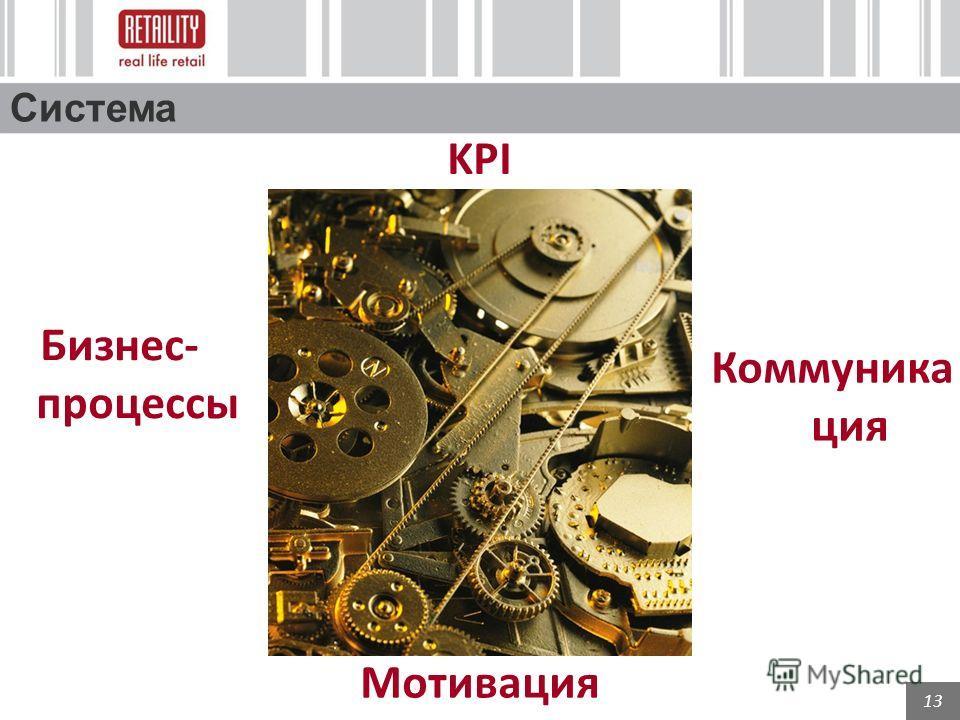 13 Система KPI Бизнес- процессы Мотивация Коммуника ция