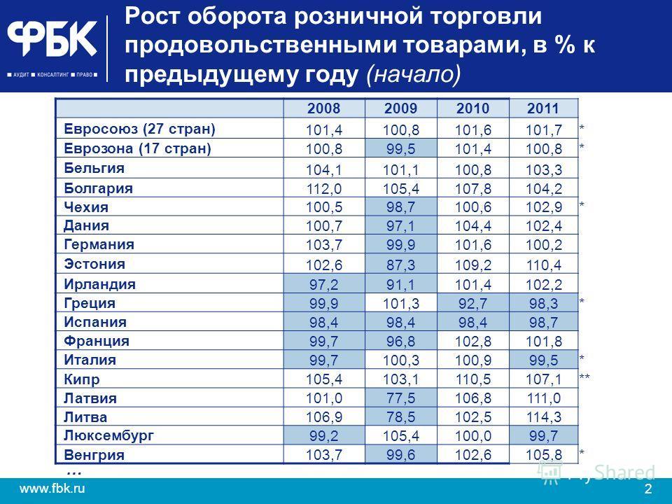2 www.fbk.ru Рост оборота розничной торговли продовольственными товарами, в % к предыдущему году (начало) 2008200920102011 Евросоюз (27 стран) 101,4100,8101,6101,7* Еврозона (17 стран) 100,899,5101,4100,8* Бельгия 104,1101,1100,8103,3 Болгария 112,01