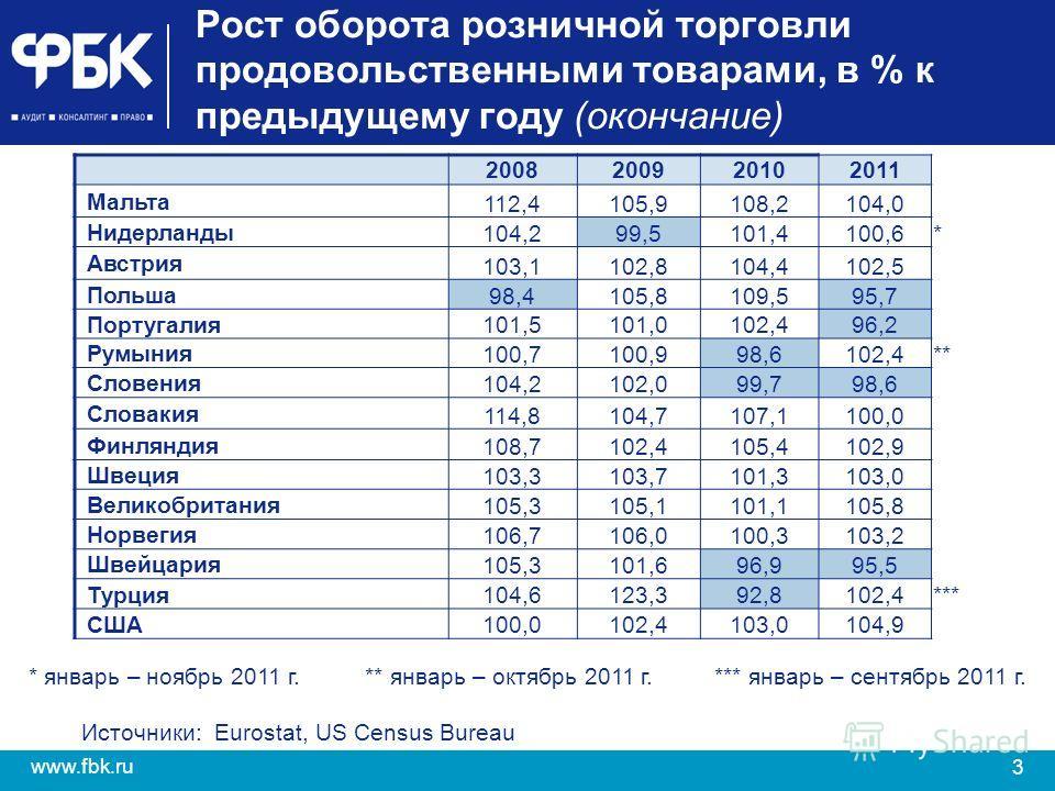 3 www.fbk.ru Рост оборота розничной торговли продовольственными товарами, в % к предыдущему году (окончание) 2008200920102011 Мальта 112,4105,9108,2104,0 Нидерланды 104,299,5101,4100,6* Австрия 103,1102,8104,4102,5 Польша 98,4105,8109,595,7 Португали