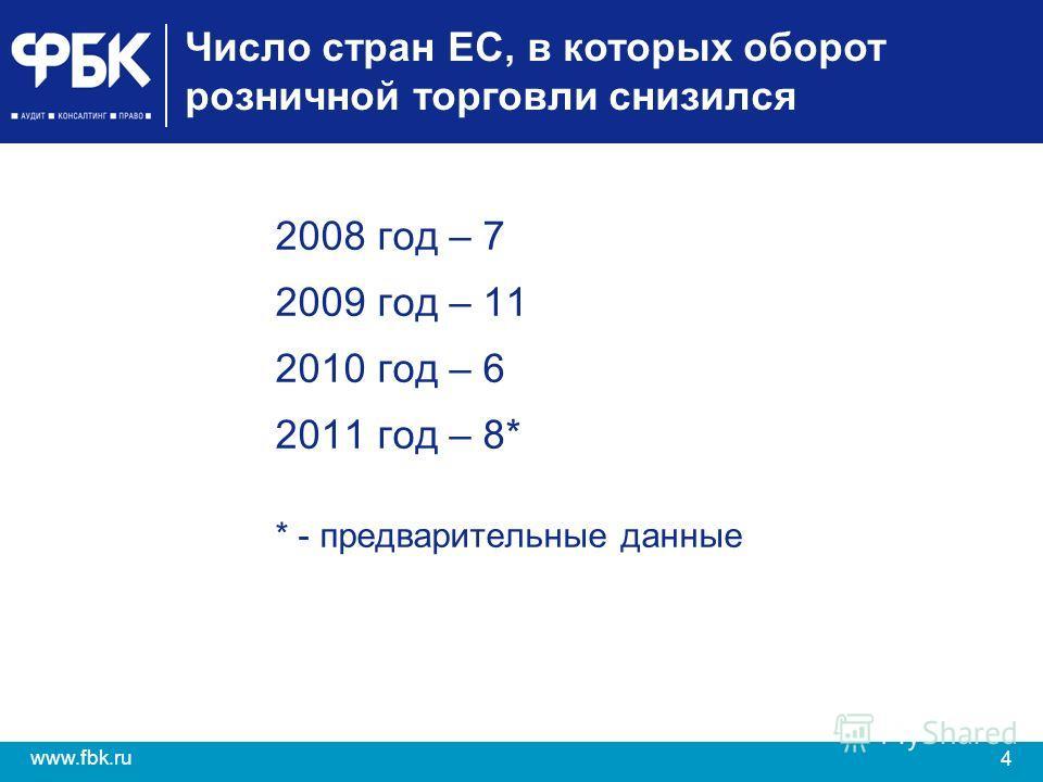4 www.fbk.ru 2008 год – 7 2009 год – 11 2010 год – 6 2011 год – 8* * - предварительные данные Число стран ЕС, в которых оборот розничной торговли снизился