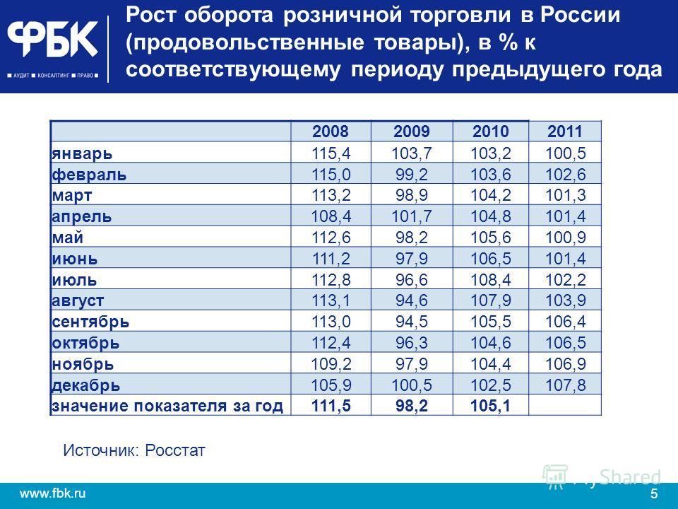5 www.fbk.ru Рост оборота розничной торговли в России (продовольственные товары), в % к соответствующему периоду предыдущего года 2008200920102011 январь115,4103,7103,2100,5 февраль115,099,2103,6102,6 март113,298,9104,2101,3 апрель108,4101,7104,8101,