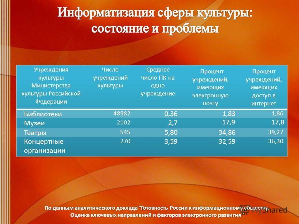 По данным аналитического доклада Готовность России к информационному обществу. Оценка ключевых направлений и факторов электронного развития 17,917,8