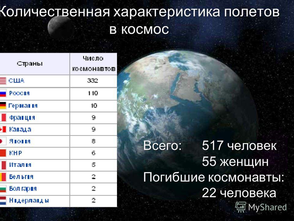 Количественная характеристика полетов в космос Всего:517 человек 55 женщин Погибшие космонавты: 22 человека