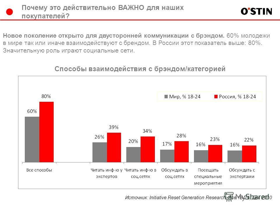 Способы взаимодействия с брэндом/категорией Источник: Initiative Reset Generation Research, Все 18-24, Дек 2010 Новое поколение открыто для двусторонней коммуникации с брэндом. 60% молодежи в мире так или иначе взаимодействуют с брендом. В России это