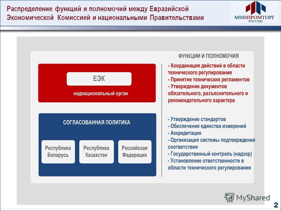 Распределение функций и полномочий между Евразийской Экономической Комиссией и национальными Правительствами 2