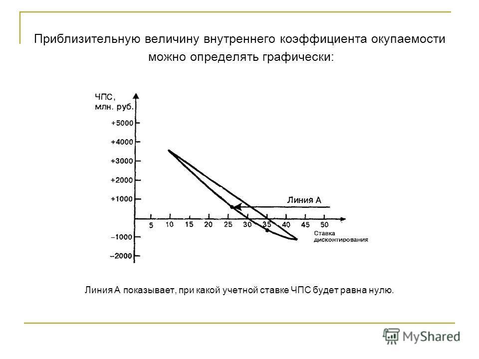 Приблизительную величину внутреннего коэффициента окупаемости можно определять графически: Линия А показывает, при какой учетной ставке ЧПС будет равна нулю.