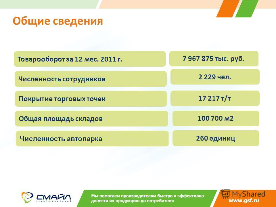 Общие сведения Товарооборот за 12 мес. 2011 г. 7 967 875 тыс. руб. Численность сотрудников 2 229 чел. Покрытие торговых точек 17 217 т/т 260 единиц Общая площадь складов 100 700 м2