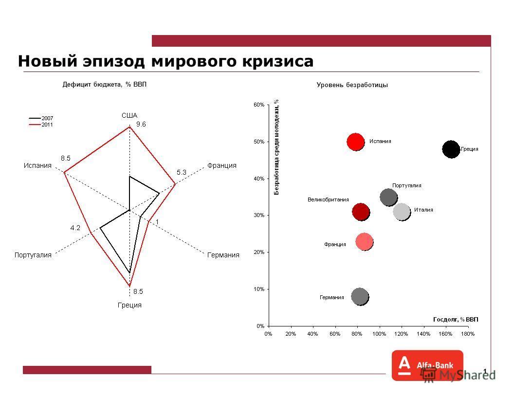 Экономика России и глобальные риски Орлова Н.В. Главный экономист Альфа-Банка