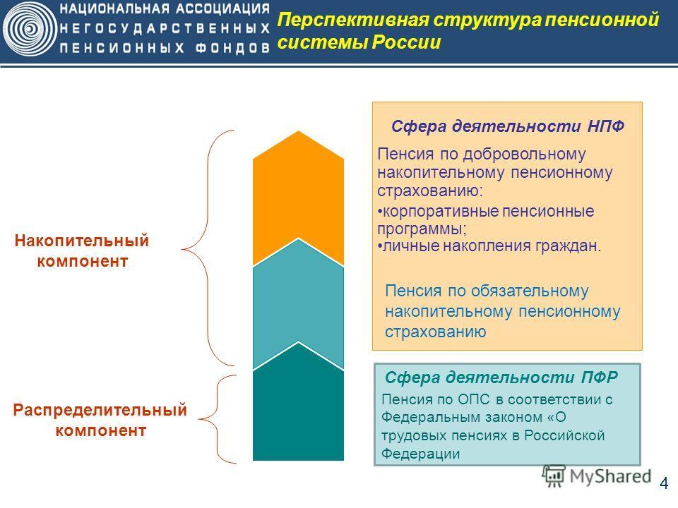4 Перспективная структура пенсионной системы России Распределительный компонент Пенсия по добровольному накопительному пенсионному страхованию: корпоративные пенсионные программы; личные накопления граждан. Сфера деятельности НПФ Накопительный компон