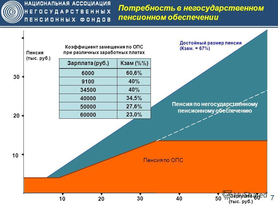7 Потребность в негосударственном пенсионном обеспечении Достойный размер пенсии (Кзам. = 67%) 10 20 30 Пенсия (тыс. руб.) 10 20 304050 60 Зарплата (тыс. руб.) Пенсия по негосударственному пенсионному обеспечению Пенсия по ОПС Коэффициент замещения п