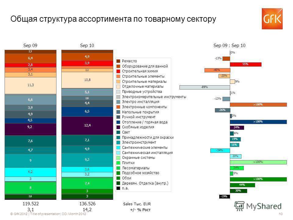 © GfK 2012 | Title of presentation | DD. Month 201210 Общая структура ассортимента по товарному сектору Sep 09Sep 10Sep 09 : Sep 10 119.522136.526 3,114,2 Sales Тыс. EURS +/- % Рост 0% -13% 55% -45% -20% 9% -89% 1% -13% >100% -26% 3% >100% 24% 6% 19%