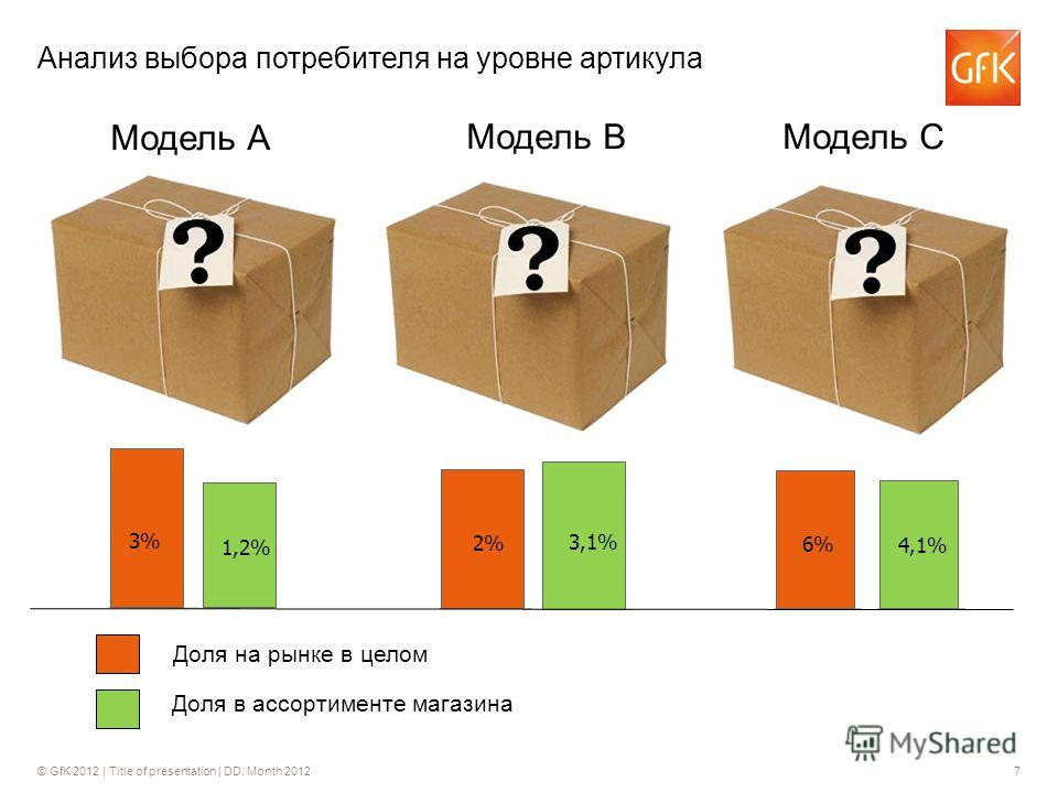 © GfK 2012 | Title of presentation | DD. Month 20127 Анализ выбора потребителя на уровне артикула Модель А Модель ВМодель С 3% 1,2% 2% 3,1% 6% 4,1% Доля на рынке в целом Доля в ассортименте магазина