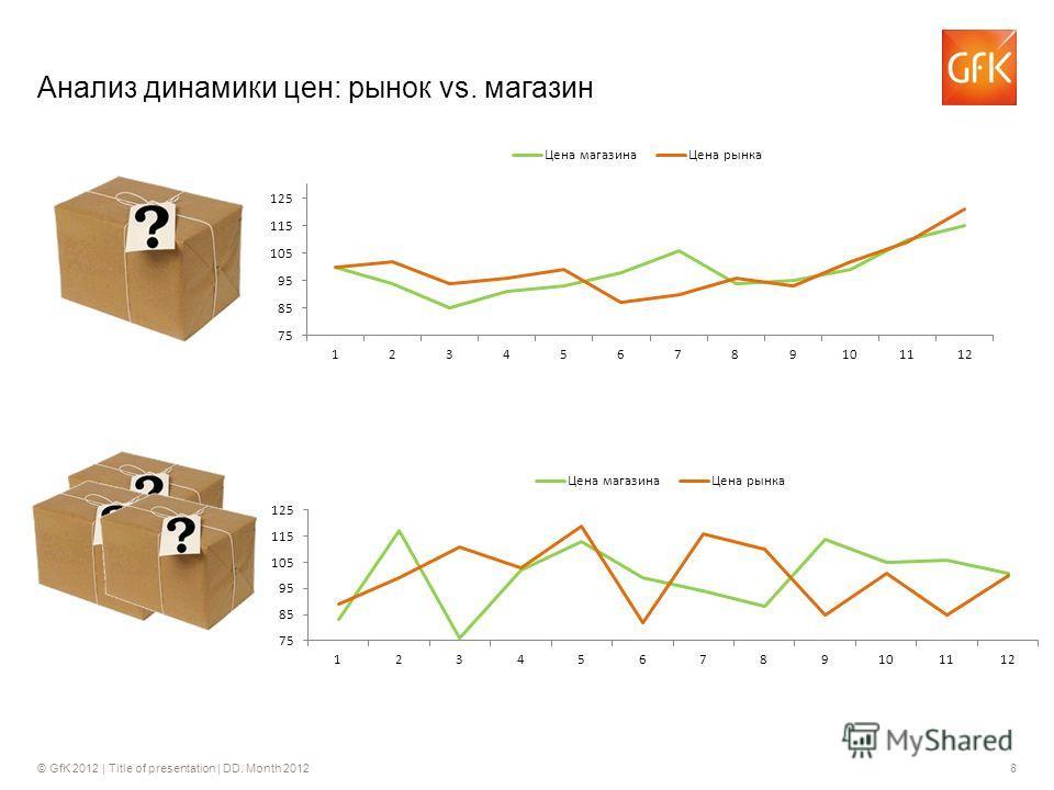 © GfK 2012 | Title of presentation | DD. Month 20128 Анализ динамики цен: рынок vs. магазин
