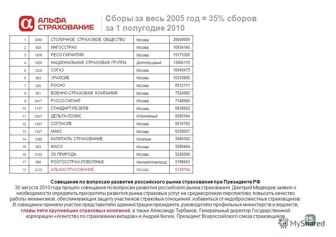 25 Сборы за весь 2005 год = 35% сборов за 1 полугодие 2010 13258 СТОЛИЧНОЕ СТРАХОВОЕ ОБЩЕСТВО Москва 28049009 2928 ИНГОССТРАХ Москва 16954140 31209 РЕСО-ГАРАНТИЯ Москва 15173320 41826 НАЦИОНАЛЬНАЯ СТРАХОВАЯ ГРУППА Долгопрудный 13666115 51208 СОГАЗ Мо