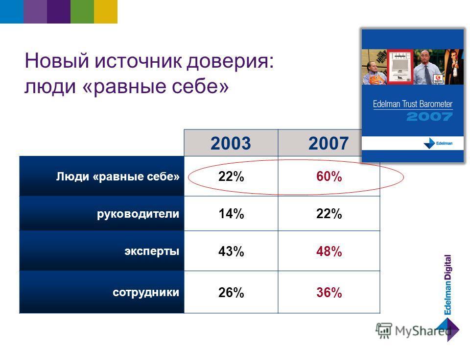 Новый источник доверия: люди «равные себе» 20032007 Люди «равные себе» 22%60% руководители 14%22% эксперты 43%48% сотрудники 26%36%